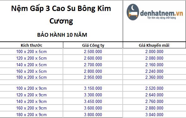 Bảng giá Cao Su Bông Kim Cương Titanium
