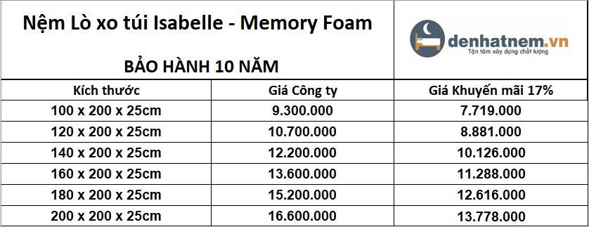 Isabelle 7 vùng Memory Foam hiện được khuyến mãi 17% + quà hấp dẫn