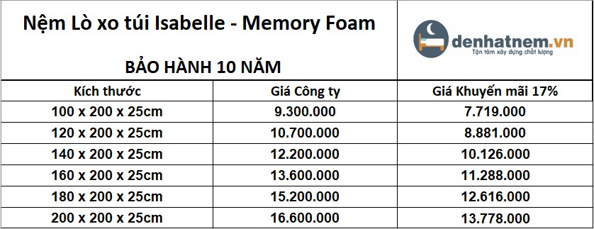 Bảng giá nệm lò xo túi Isabelle Memory Foam