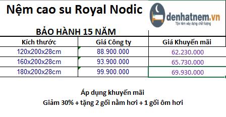 Bảng giá nệm Royal Nodic