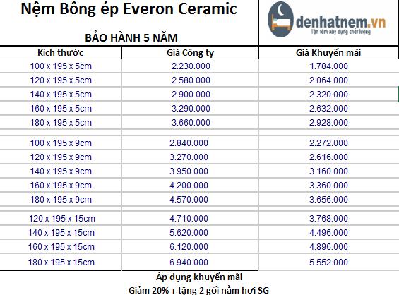 bảng giá everon ceramic