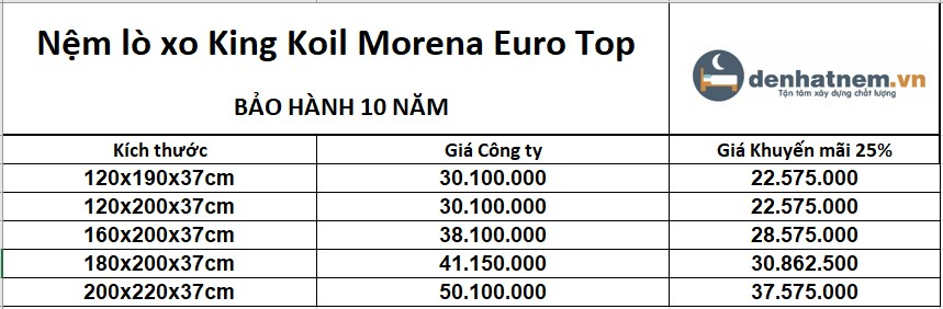 bảng giá nệm king koil morena euro top