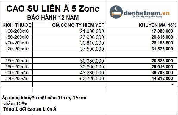 Bảng giá khuyến mãi nệm cao su 5 zone Liên Á
