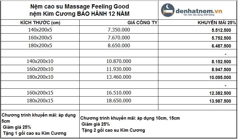 Bảng giá khuyến mãi nệm cao su Massage Feeling Good Kim Cương