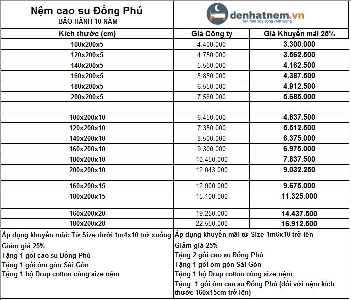 Bảng giá nệm cao su Đồng Phú mới nhất khuyến mãi 25%+quà