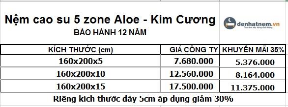 Bảng giá nệm cao su 5 Zone Aloe 1m6