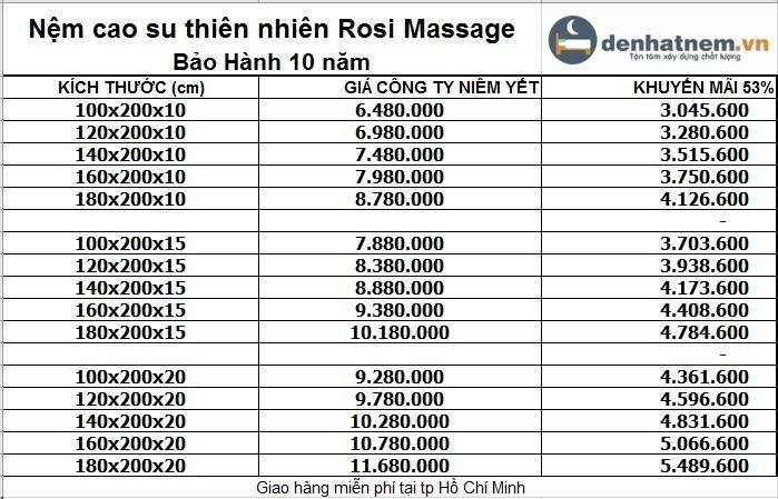 Bảng giá nệm cao su thiên nhiên Rosi Massage Thắng Lợi mới nhất 2019