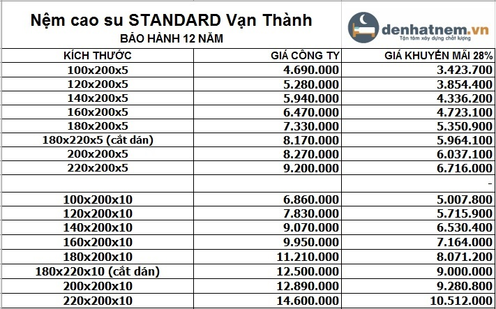 Bảng giá nệm cao su thiên nhiên Standard