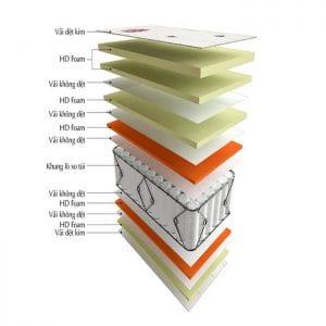 Cấu trúc của của sản phẩm