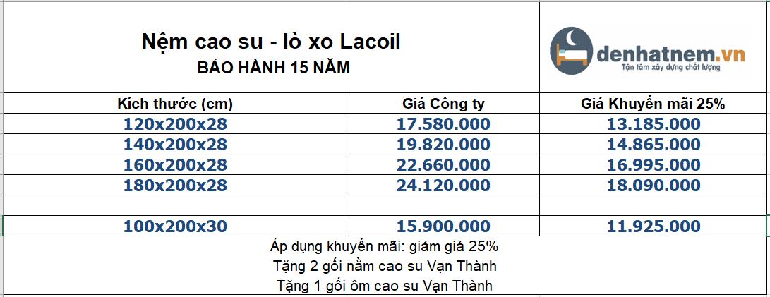 Nệm cao su lò xo Lacoil khuyến mãi lên đến 25%