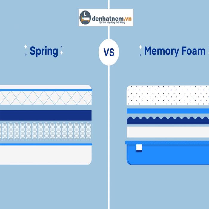 So sánh nệm Memory Foam và nệm lò xo túi độc lập